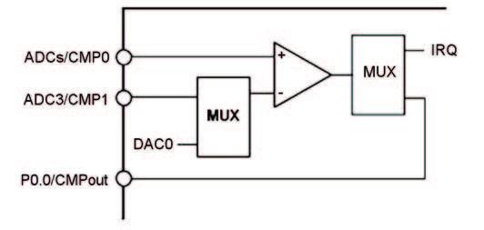 Figura 20: schematizzazione dell'architettura del comparatore negli ADuC della seroe 7000 ad eccezione dei modelli 7022, 7025 e 7027.