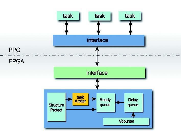Figura 2: architettura del kernel e dell'applicazione