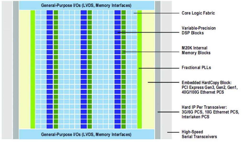 Figura 1: l'architettura delle FPGA Stratix V (da [1]).