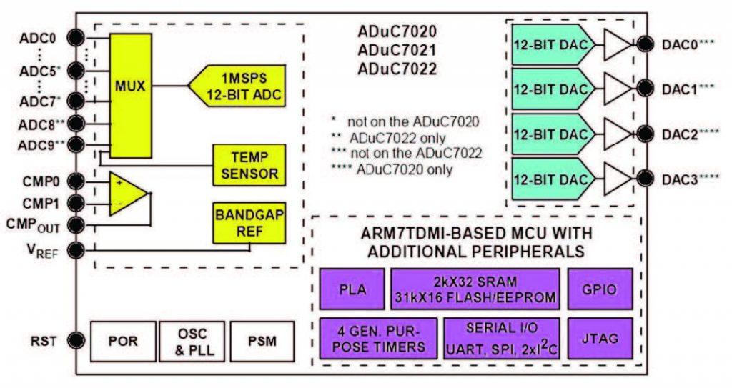 Figura 1: architettura generale dei chip ADuC7020/21/22.