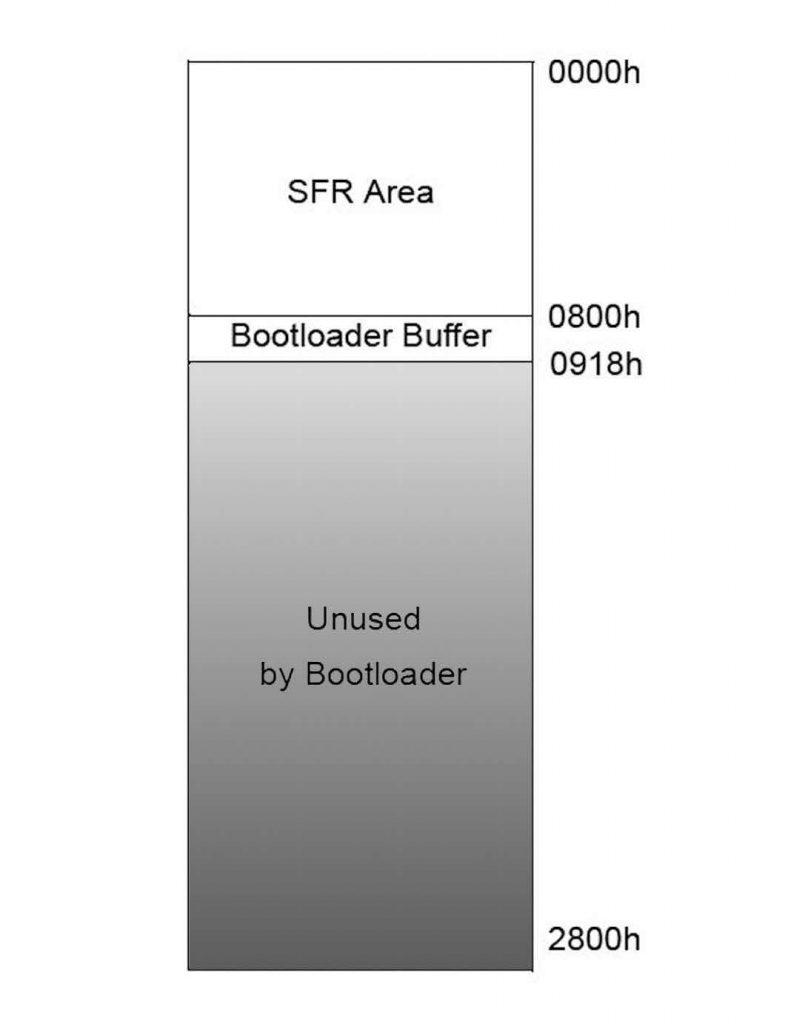 Figura 2: area di memoria.