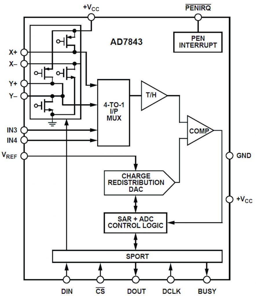 Figura 1: schema a blocchi dell'AD7843 (da [2]).