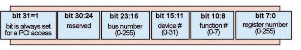 Figura 4: cicli di configurazione.
