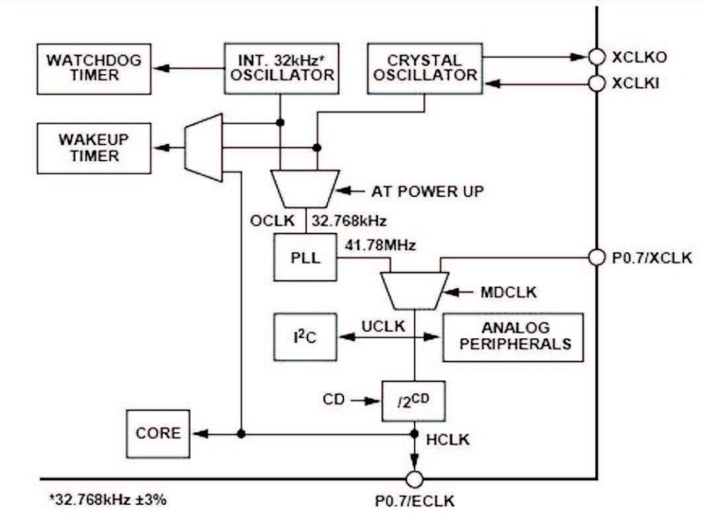 Figura 21: il circuito di clock.