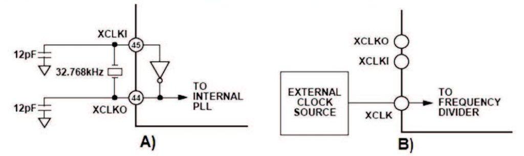 Figura 22a: clock generato internamente mediante Oscillatore esterno; B)Clock esterno.