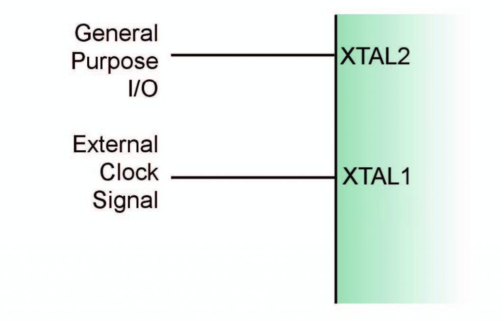 Figura 4: collegamento di un clock esterno.