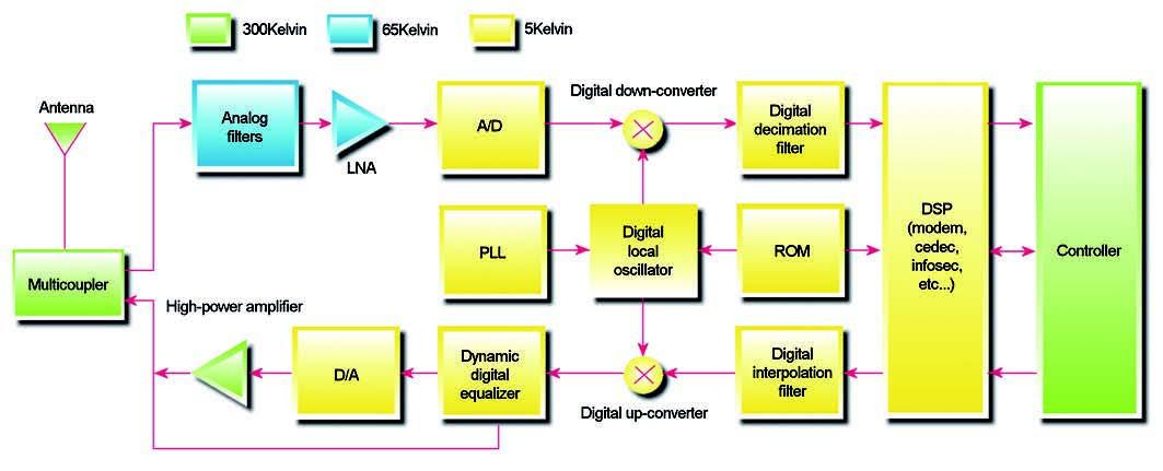 Figura 6: con un modulo superconduttore multi-chip le funzioni A/D, DSP e D/A possono essere combinate per realizzare un'architettura flessibile di software radio che soddisfa simultaneamente interfacce e protocolli di tipo multiplo.