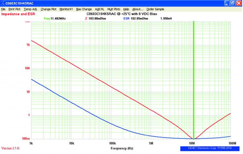 Figura 8: impedenza di un condensatore reale (KEMET SPICE).
