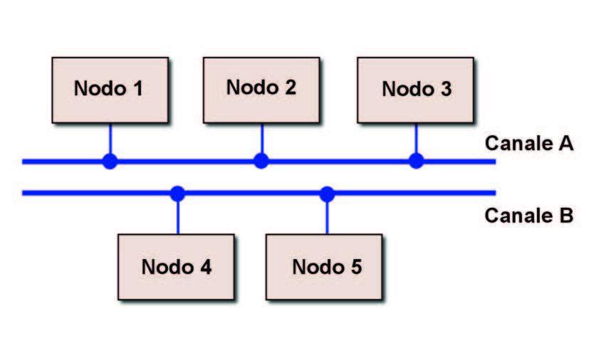 Figura 7: configurazione bus (lineare).