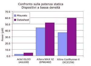 Figura 5: confronto sul consumo di potenza statica per i dispositivi a bassa densità.