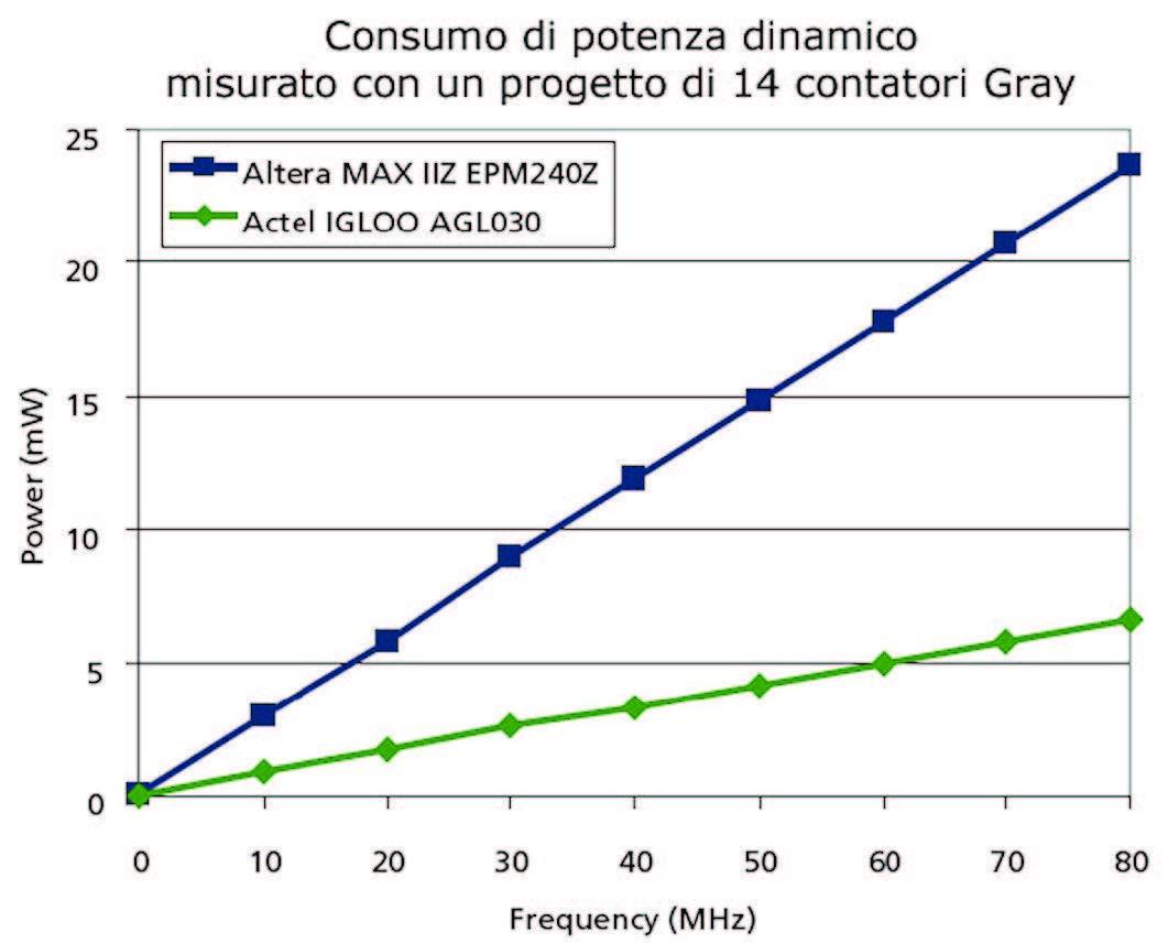 Figura 10: confronto sul consumo di potenza dinamica per i dispositivi AGL030 e EPM240Z. Dati misurati.