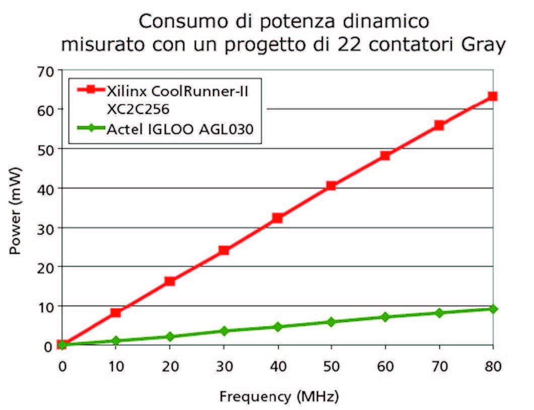 Figura 11: confronto sul consumo di potenza dinamica per i dispositivi AGL030 e XC2C256. Dati misurati.