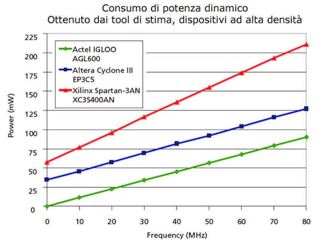 Figura 9: confronto sul consumo di potenza dinamica per i dispositivi ad alta densità. Dati ottenuti dai tool di stima.
