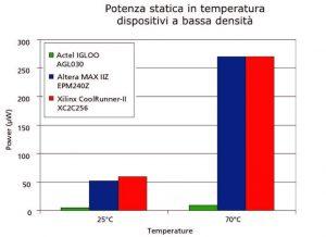 Figura 6: confronto sul consumo di potenza statica in temperatura per i dispositivi a bassa densità. Dati ottenuti dai datasheet e dai tool di stima