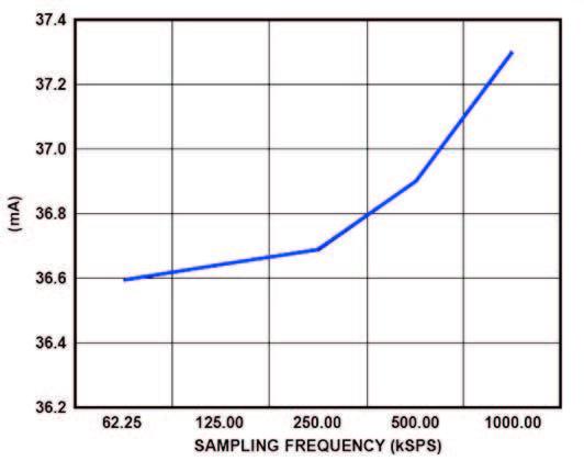 Figura 12: consumo di corrente dell'ADC in funzione della frequenza di campionamento.