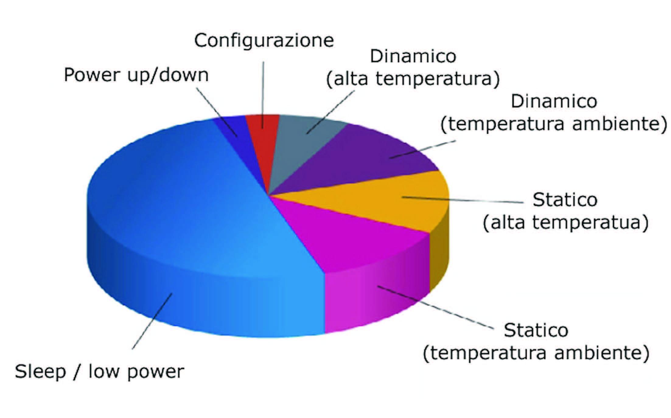 Figura 1: consumo di potenza, suddiviso per le sue componenti, nel tempo.