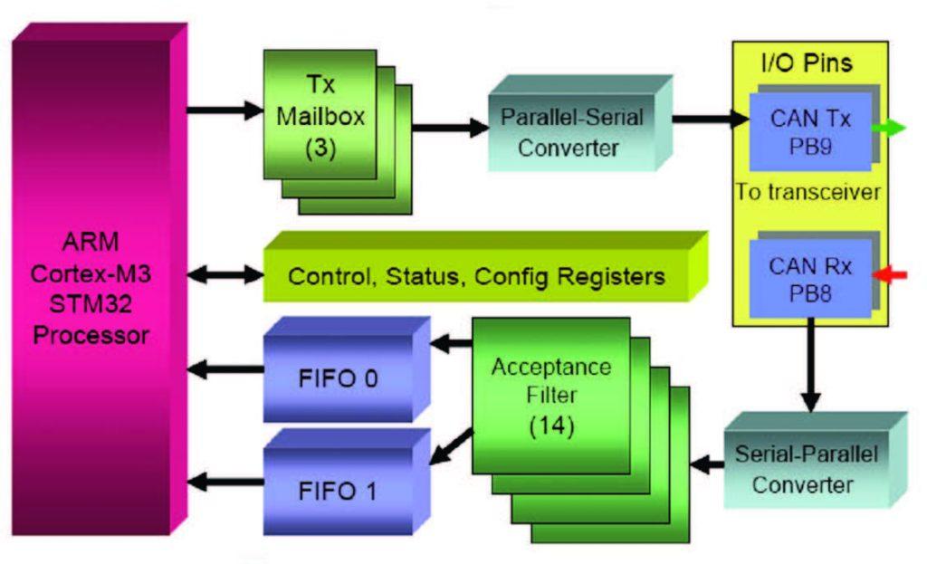 Figura 1: diagramma a blocchi del controller CAN.