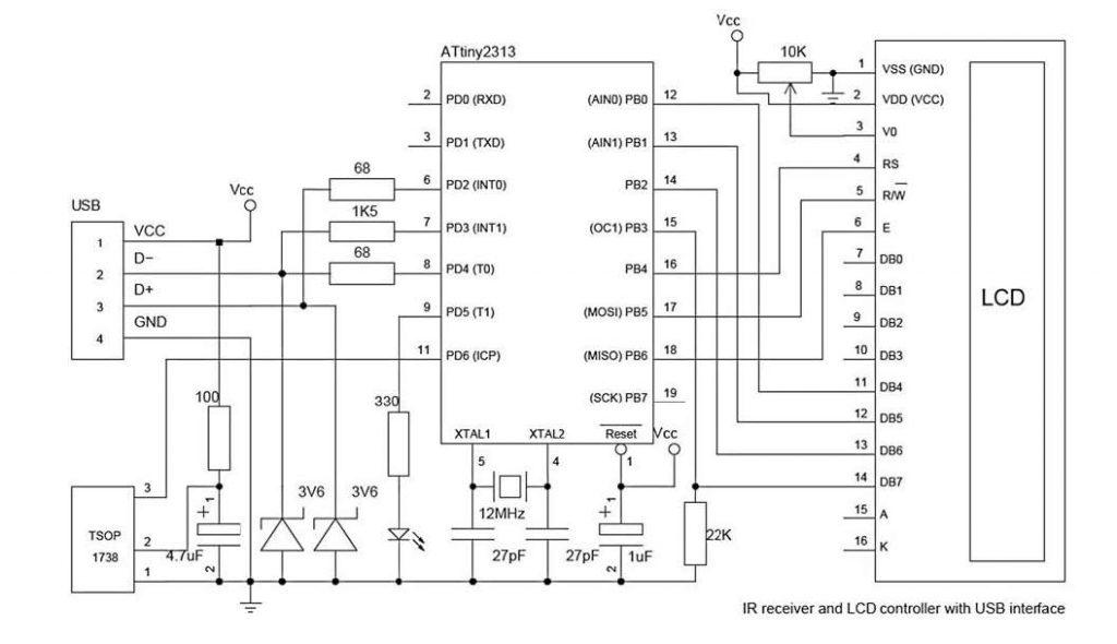 Figura 2: controller remoto con USB