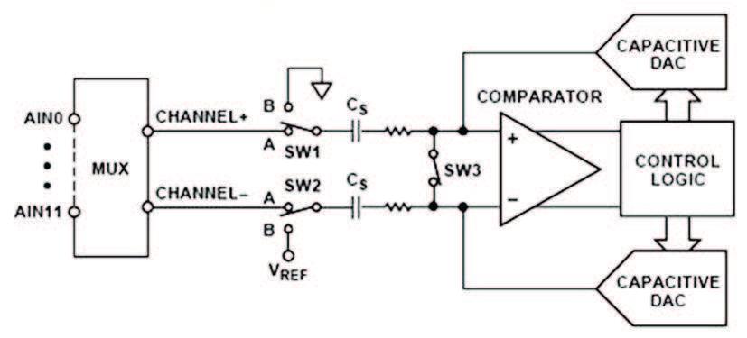 Figura 14: acquisizione differenziale e conversione A/D.