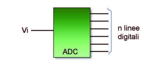 Figura 1: convertitore A/D.