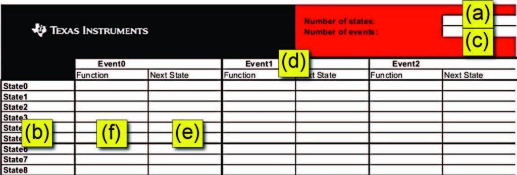 Figura 4: ambiente per la creazione del codice C partendo dalla tavola degli stati e degli eventi.