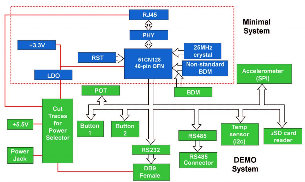 Figure 5: diagramma a blocchi dell'hardware della MCF51CN128 Reference Design Board.