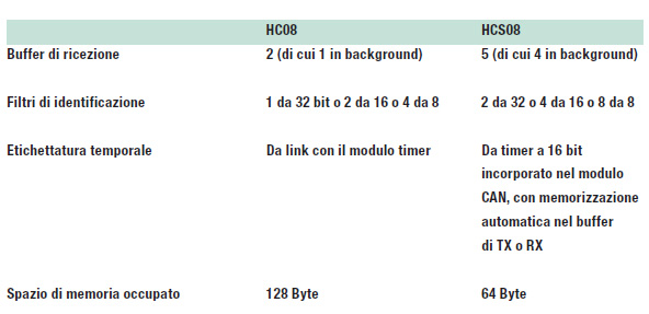 Tabella 2: differenze tra i moduli CAN delle MCU HC08 e HCS08.