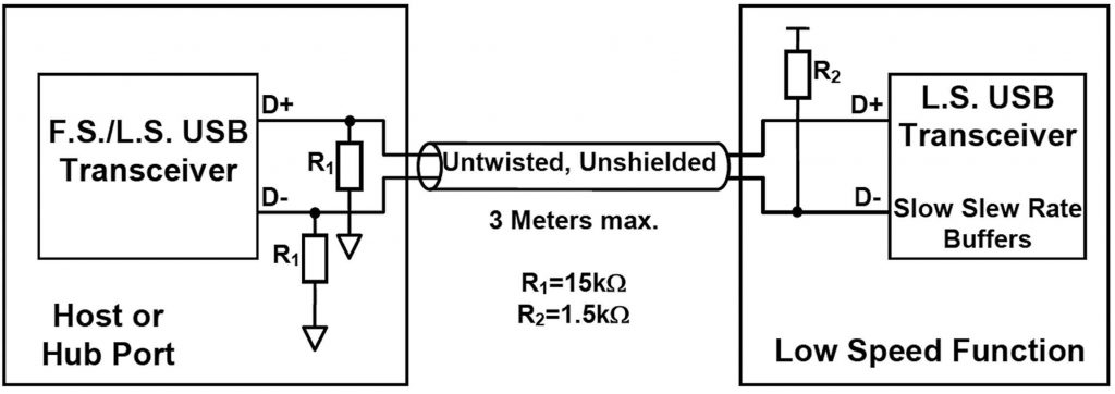 Figura 1: cavo e collegamento delle resistenze per dispositivi Low Speed.