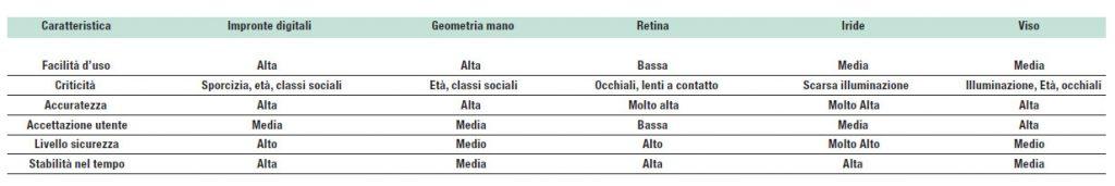 Figura 3 : confronto fra le diverse caratteristiche delle principali tecnologie biometriche.