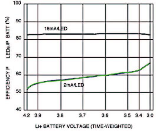 Figura 6: efficienza convertitore boost.