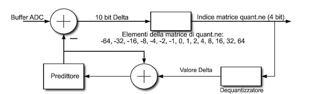 Figura 4: schema di funzionamento dell'encoder DPCM.