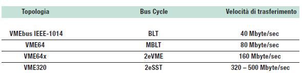 Tabella 1: evoluzione VMEbus.
