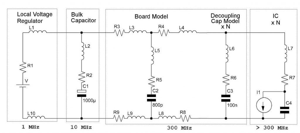 Figura 7: frequenze di lavoro degli stadi di una PDN.