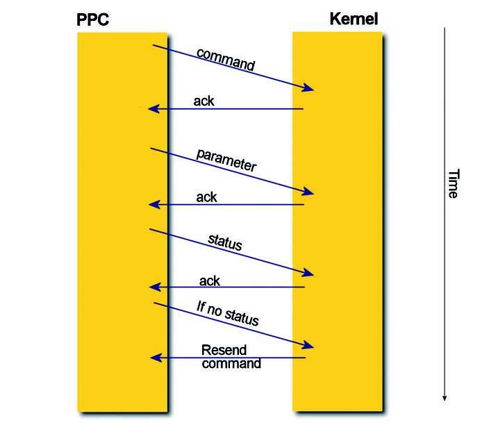 Figura 4: handshaking tra PPC e Kernel.