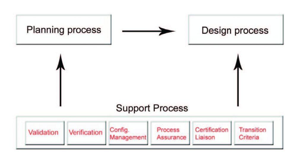 Figura 3: strutturazione dell'hardware design lifecycle.