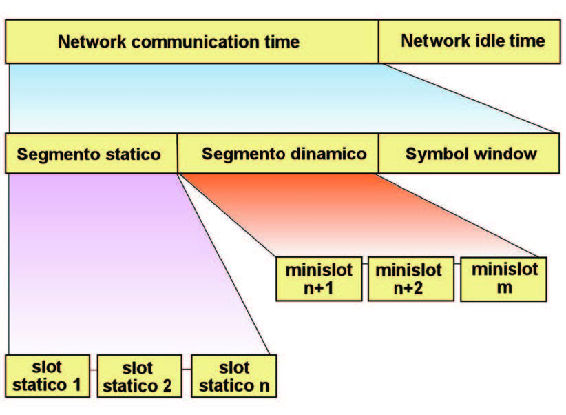 Figura 3: il communication cycle.