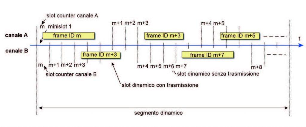 Figura 4: il segmento dinamico.