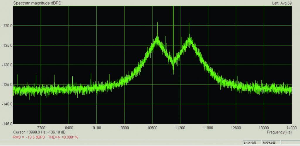 Figura 11: l'effetto del jitter nello spettro di un segnale audio