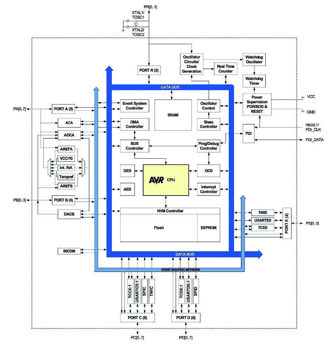 Figura 1: l'architettura dei micro AVR Xmega (da [6]).