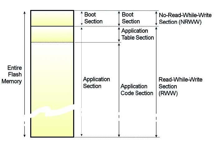 Figura 2: l'organizzazione della memoria nei micro AVR Xmega (da [4]).