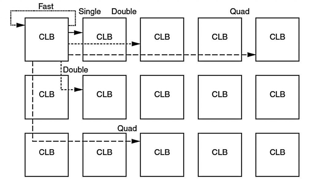 Figura 5: la matrice di routing.