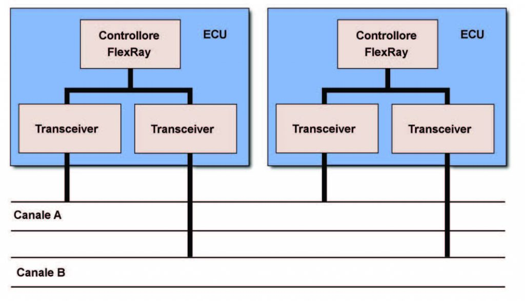Figura 2: la rete FlexRay.
