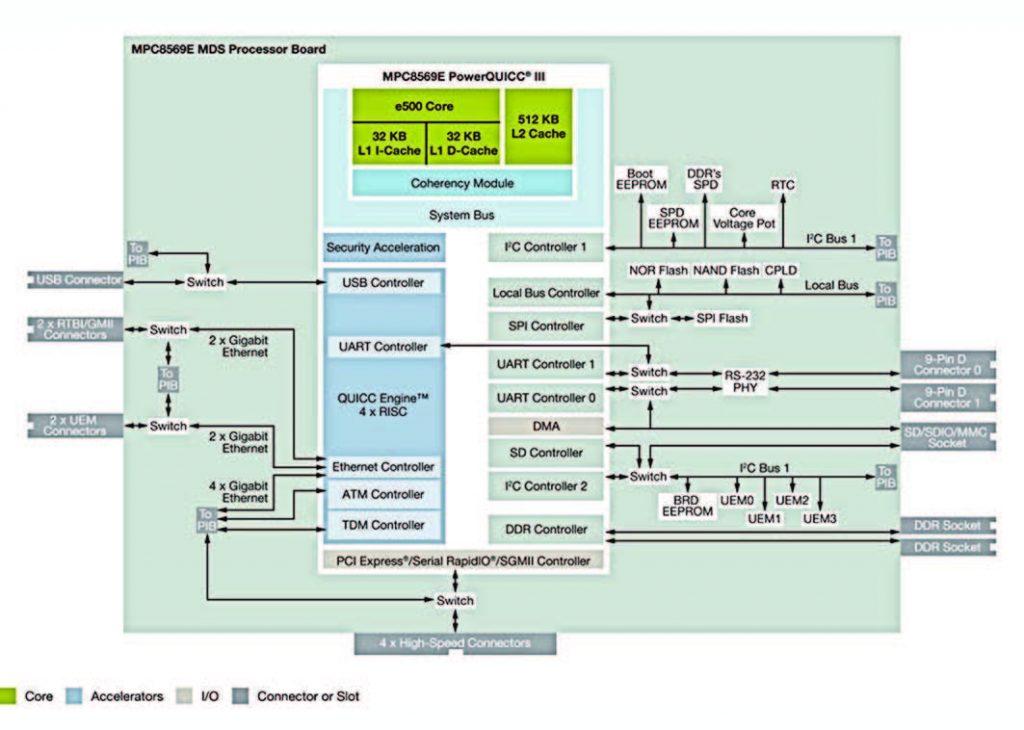 Figura 7: la scheda processore MDS.