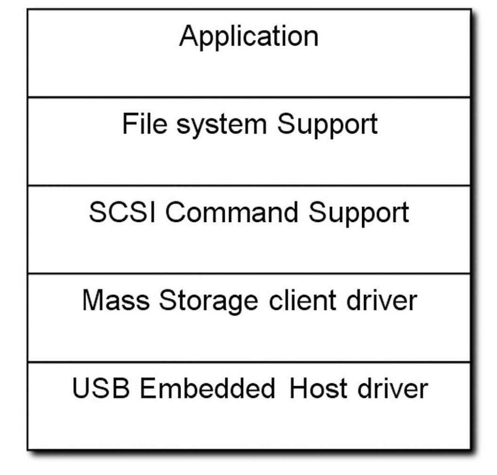 Figura 2: schema dei layers dell'applicazione di Mass Storage.