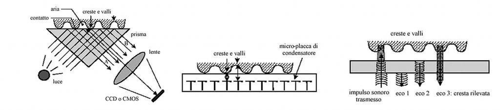 Figura 9: principi di funzionamento dei principali lettori di impronte digitali: ottici, capacitivi ed ultrasuoni.