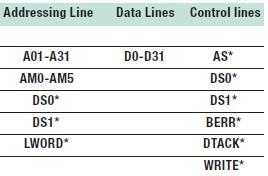 Tabella 3: linee di trasferimento dati utilizzate dallo standard VME.