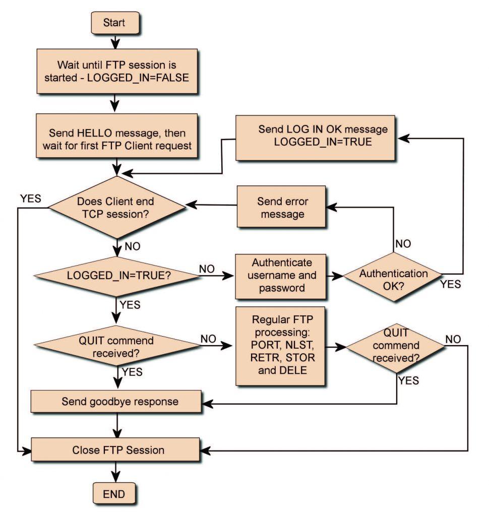 Figura 8: logica di gestione delle richieste FTP da parte del Server FTP.