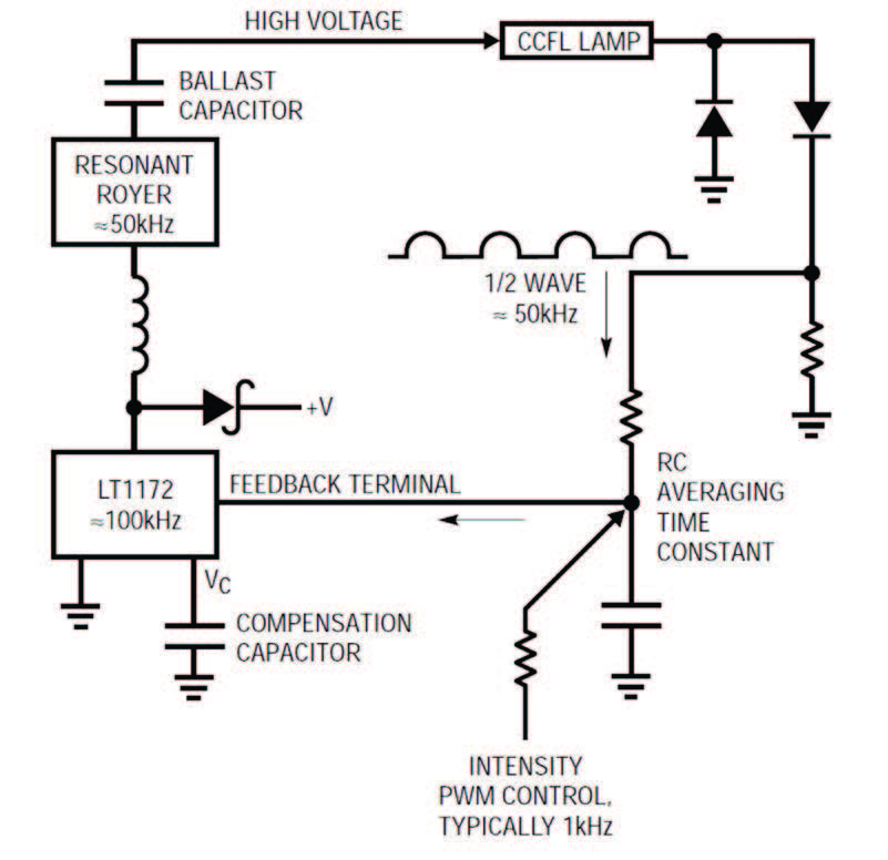Figura 5: loop di controllo.