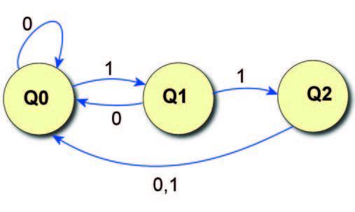 Figura 1: grafico di lavoro di una comune macchina a stati finiti