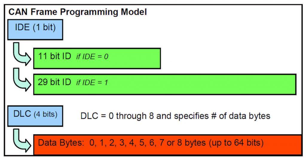 Figura 4: modello di frame CAN.